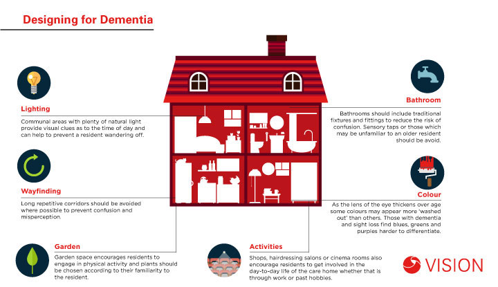 Designing for Dementia